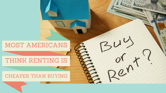 Most Americans Think Renting is Cheaper than Buying